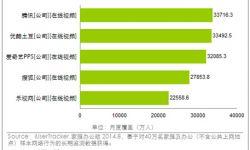 腾讯视频八月份覆盖人数3.37亿  位列行业第一