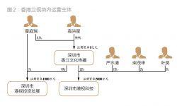 香港卫视跨境投资疑云 借文化产业之名运作商业地产
