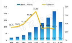 中美电影产业差异:中国电影90%在赔钱,美国电影衍生赚钱