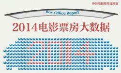 2014年全国电影票房大数据:总票房296亿同比增长36%