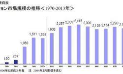 日本动画市场产值突破2400亿 未来有望继续增长