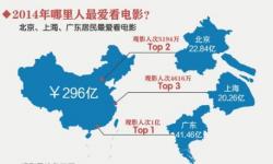 2014年中国电影产业规模近700亿元 票房仍是大头