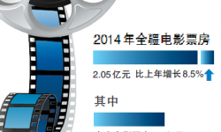 2014年新疆电影票房2.05亿 同比仅增8.5%