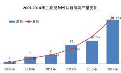 2014年中国互联网自制剧发展报告