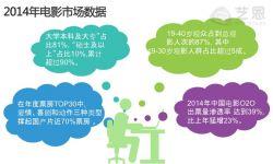 """2015年国产电影市场:IP成焦点 """"粉丝化""""延展至幕后"""