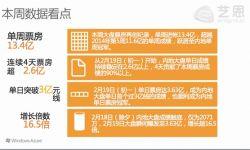 春节档周票房:总票房13.4亿元《天将雄师》3.4亿夺冠