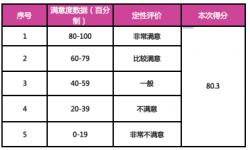 春节档国产片观众满意度评估结果:《狼图腾》最高
