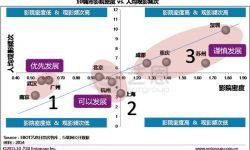 中国十大票仓城市影院投资潜力分析:南京夺冠 深圳垫底