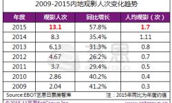 2015年度国内观影人次破10亿 370亿大盘国产占比超六成