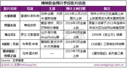TSG娱乐标志中国电影全面融入全球产业链