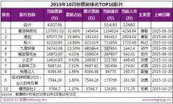 中美月度总票房差距缩小  10月国产片票房占七成