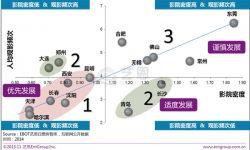 重点城市影院投资潜力分析:哈尔滨与天津、长春位列三甲