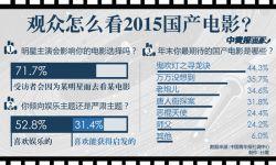 国产电影认可度调查:73.0%受访者肯定国产电影