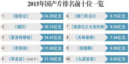 4分的《九层妖塔》则收获6.83亿元票房