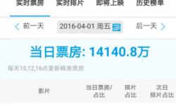 """清明热门影片营销数据大起底:《我的特工爷爷》众星捧""""宝""""占优势"""