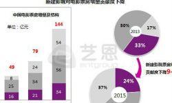 中国电影市场逐步成熟 未来市场的增长动力将更多来自老影院