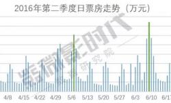 【微影时代数据研究院】中国电影市场二季度报告