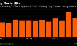迪士尼二季度盈利超预期 电影业务营收大增40%