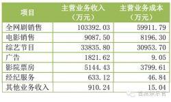 华策影视上半年营收增七成 全网剧收入占比66.8%