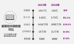 2016年暑期档票房持平人次微增 影院上座率滑落谷底