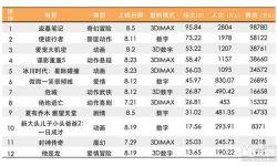 2016年8月内地电影市场:国产新片均衡 进口续集风采依旧