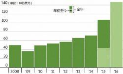 今年中国影视产业对外收购额达63.9亿美元 超去年同期15倍