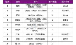 邓超主演及参演的电影作品累计票房已经突破100亿
