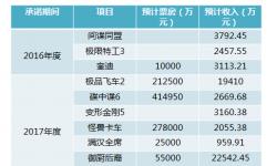 估值11亿的华桦文化参投《变5》《碟中谍6》