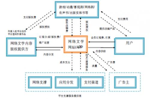 IP 网络文学是泛娱乐产业链的起点和核心