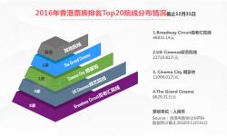 2016年香港新增3家影院 半数九龙居民曾到朗豪坊观影