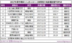 13部网络大电影春节集中上映,打响首个网络大电影档期战