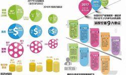 中国电影院线进口片配额:分账电影分账比例13%