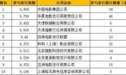 中国院线电影产业链价值是如何分配的