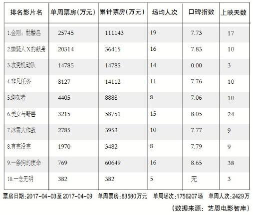"""2017电影票房市场第一轮""""小结"""":进口片强力拉动 票房收入降幅收窄"""