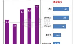 五一档以7.1亿的成绩落幕 中国电影终将诗意栖居赢得观众