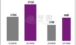 4月新播剧集流量环比增长近百亿 春季档成为热门