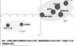 """""""五一""""档中国电影观众满意度调查:影片质量正稳步提升"""