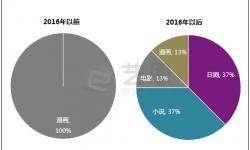 国内影视制作对IP追逐热度不减 日本IP正在成为下一个风口