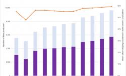 发展中国家的电影年产量在世界电影总年产量中的比重不断上升