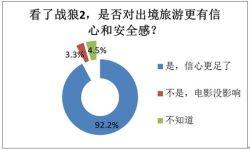 九成以上的旅游者认为《战狼2》提升了出境游信心