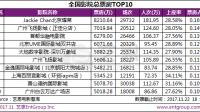 杭州影院首进票房TOP10 上海百丽宫实现三连跳