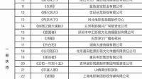 2017剧本扶持项目评审结果公布 山影、正午阳光、华策均入选扶持名单