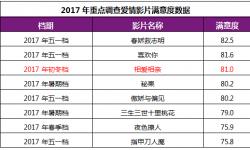 张艾嘉导演的新作《相爱相亲》观众满意度81分