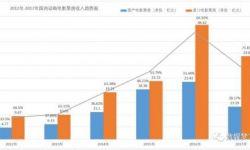 2017年动画电影总票房47.17亿元  国产动画电仅占28%