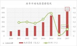 """2020年中国电影市场预测:票房或将逼近""""千亿"""""""