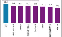 《芳华》得分83.6分成为贺岁档内观众评价最满意的影片