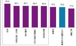 """《二代妖精之今生有幸》观众满意度得79分 进入""""比较满意""""区间"""