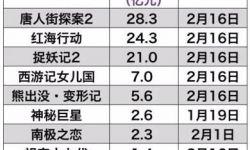 中国电影2月票房破100亿大关  圈内大佬怎么看?