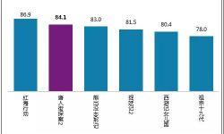《唐人街探案2》获得84.1分的单片满意度得分