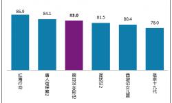 《熊出没·变形记》满意度83.0分 居于档期第三位